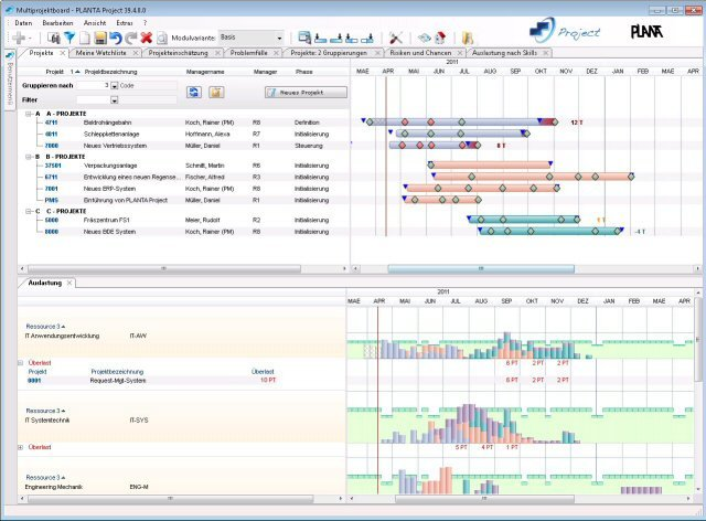 PLANTA Project - prozessorientiertes Multiprojektmanagement: Multiprojektboard