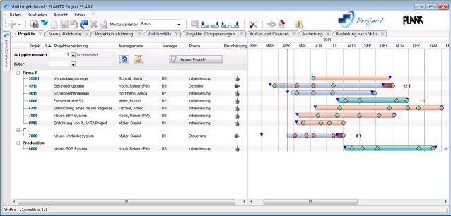 PLANTA Project: Multiprojektboard - Projekte nach Kostenstellen