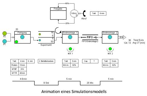 1. Produktbild  Process Simulator